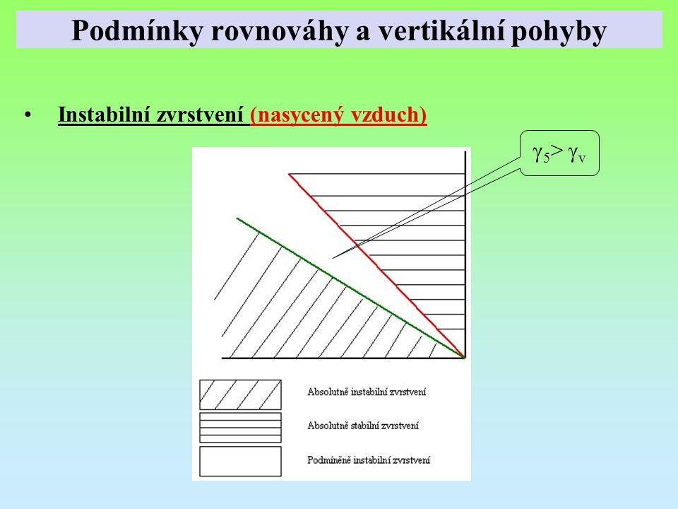 Instabilní zvrstvení (nasycený vzduch)  5 >  v Podmínky rovnováhy a vertikální pohyby
