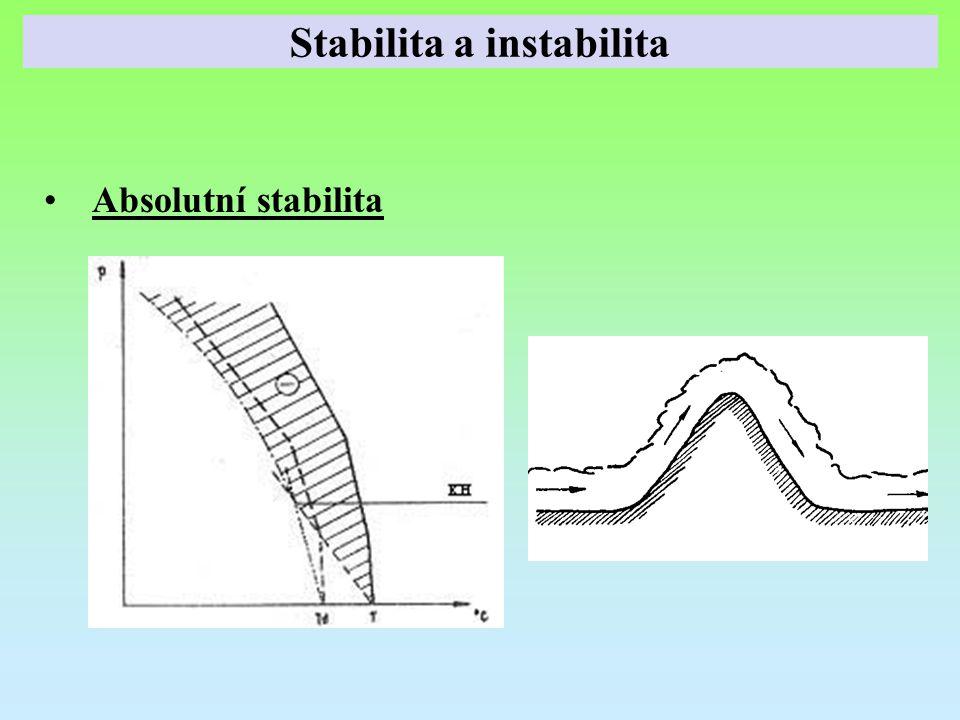 Absolutní stabilita Stabilita a instabilita