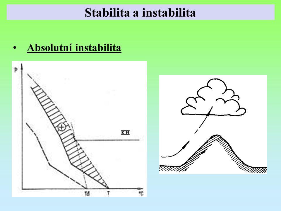 Absolutní instabilita Stabilita a instabilita