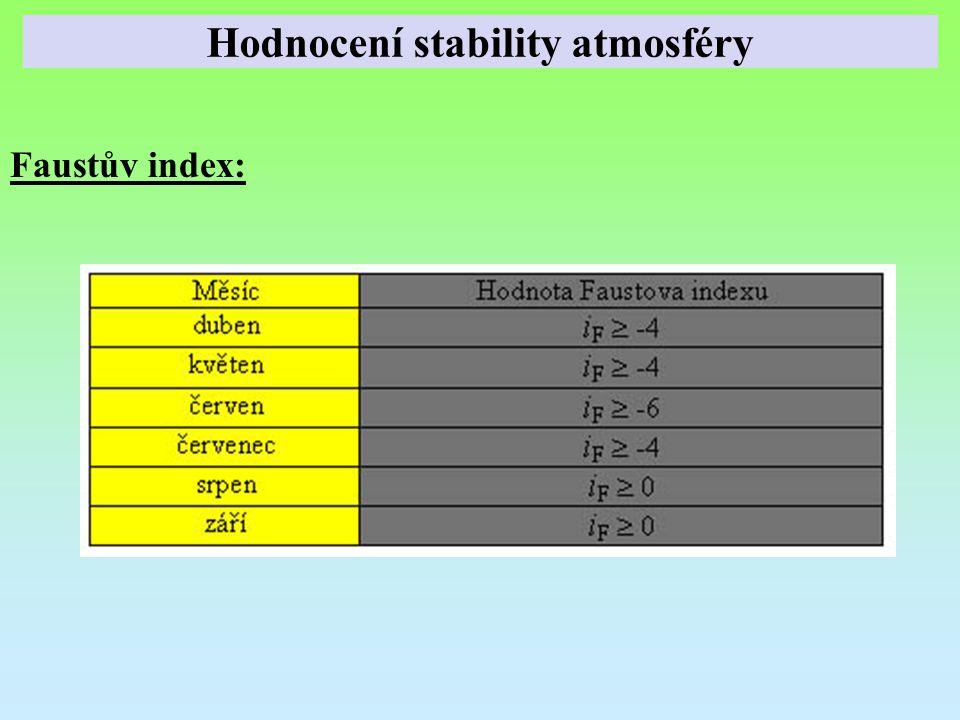 Faustův index: Hodnocení stability atmosféry