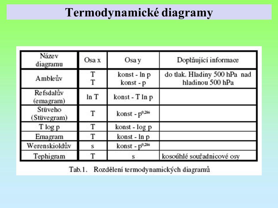 Termodynamické diagramy