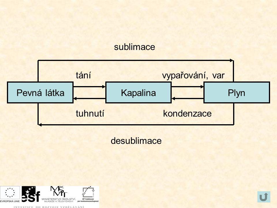 Pevná látkaPlynKapalina kondenzacetuhnutí tánívypařování, var sublimace desublimace