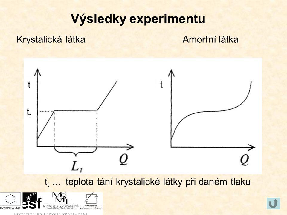 Výsledky experimentu Krystalická látkaAmorfní látka t t … teplota tání krystalické látky při daném tlaku t t t