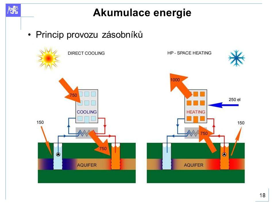18 Akumulace energie Princip provozu zásobníků