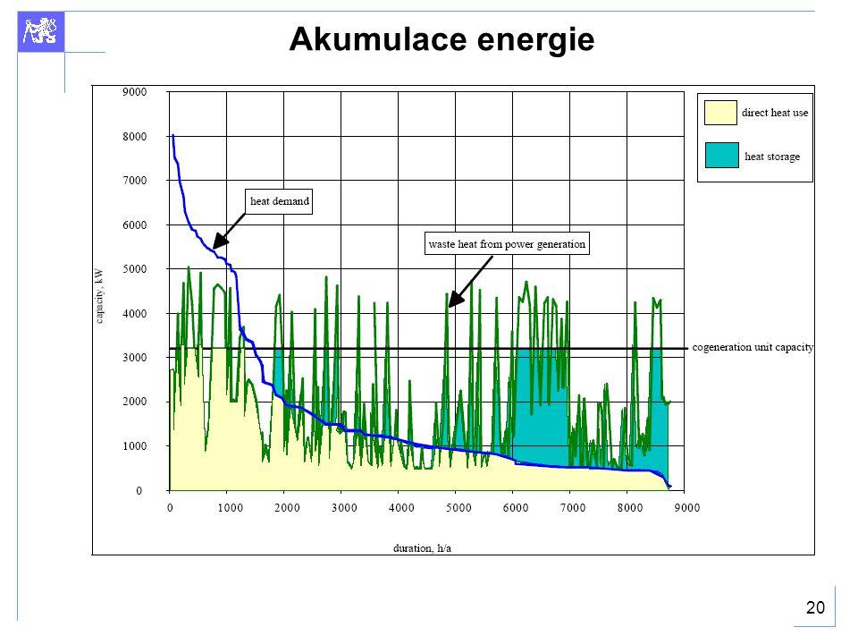 20 Akumulace energie