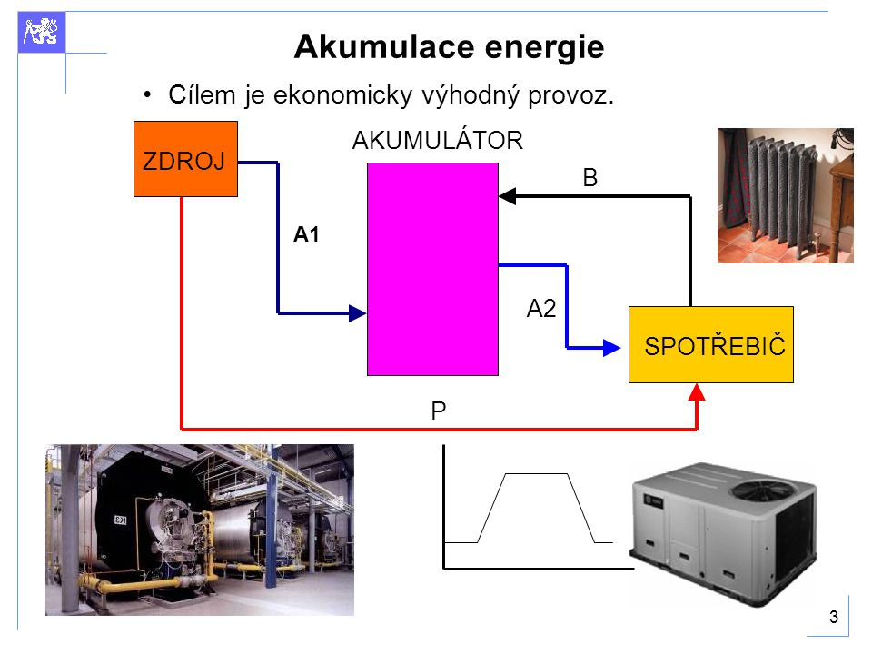 3 Akumulace energie Cílem je ekonomicky výhodný provoz. P B A2 A1 ZDROJSPOTŘEBIČ AKUMULÁTOR