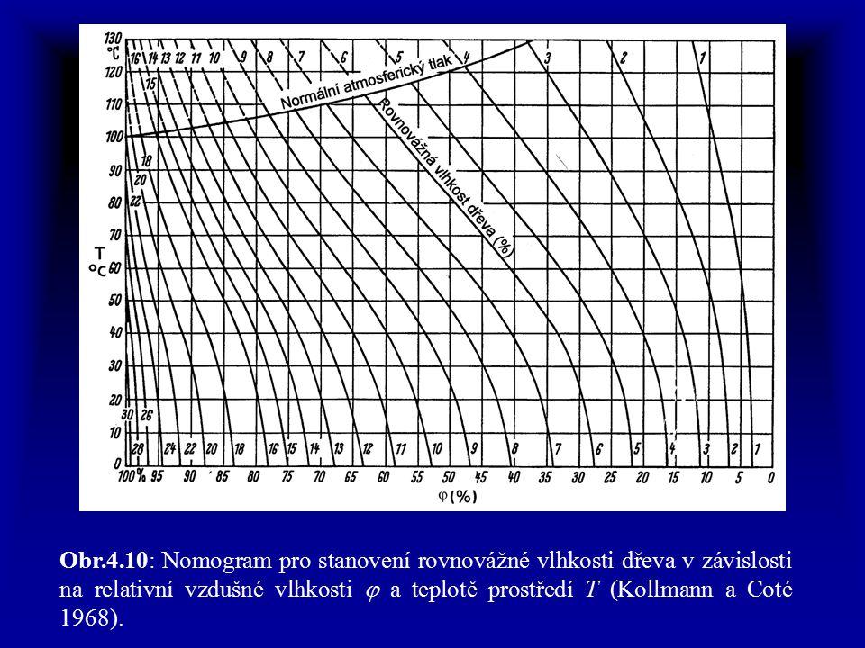 Obr.4.10: Nomogram pro stanovení rovnovážné vlhkosti dřeva v závislosti na relativní vzdušné vlhkosti  a teplotě prostředí T (Kollmann a Coté 1968).