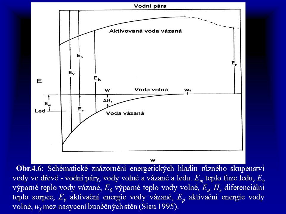 Obr.4.6: Schématické znázornění energetických hladin různého skupenství vody ve dřevě - vodní páry, vody volné a vázané a ledu.