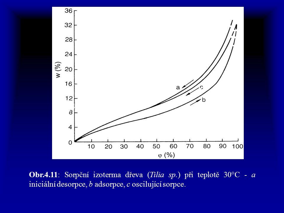 Obr.4.11: Sorpční izoterma dřeva (Tilia sp.) při teplotě 30°C - a iniciální desorpce, b adsorpce, c oscilující sorpce.