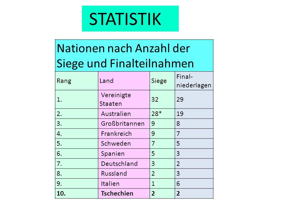 Nationen nach Anzahl der Siege und Finalteilnahmen RangLandSiege Final- niederlagen 1. Vereinigte Staaten 3229 2. Australien28*19 3. Großbritannen98 4