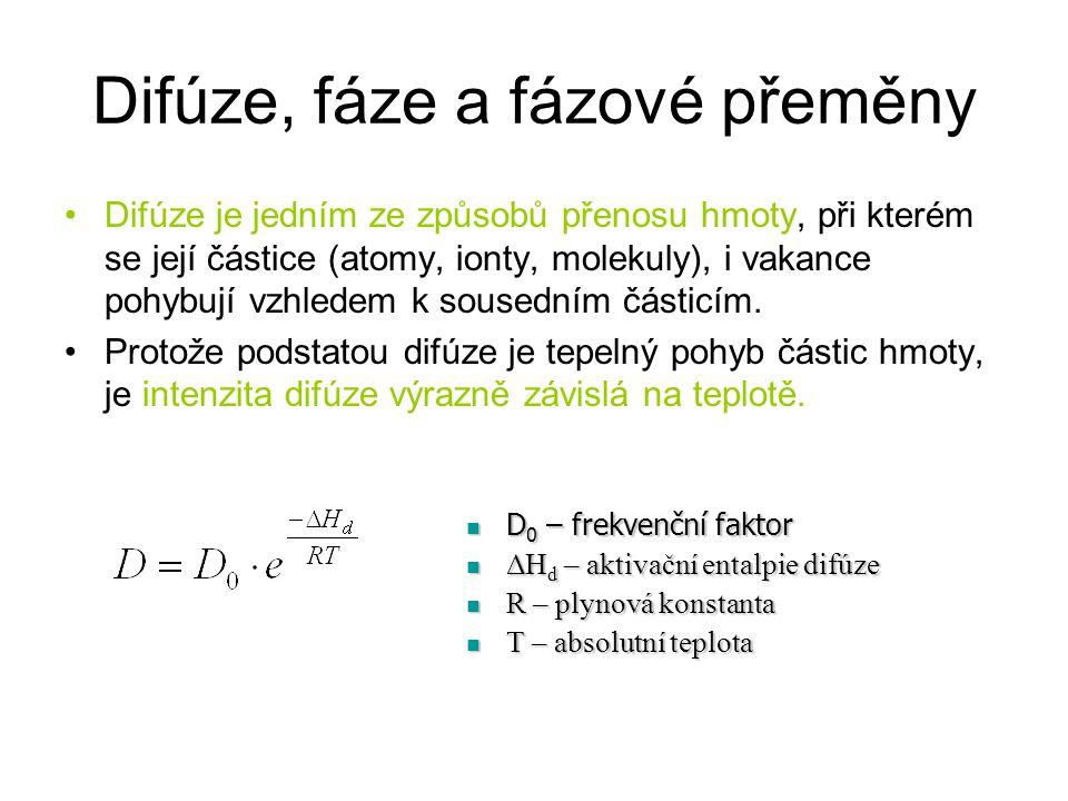 Difúze, fáze a fázové přeměny Difúze je jedním ze způsobů přenosu hmoty, při kterém se její částice (atomy, ionty, molekuly), i vakance pohybují vzhle