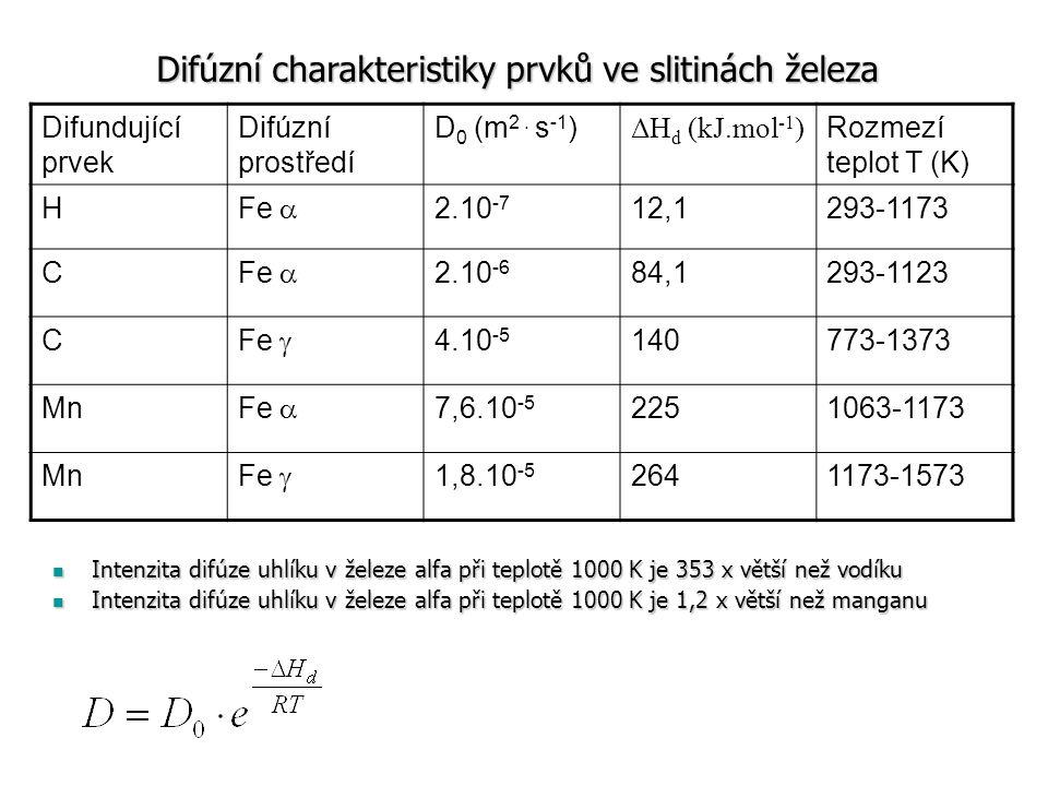 Difundující prvek Difúzní prostředí D 0 (m 2. s -1 ) ΔH d (kJ.mol -1 ) Rozmezí teplot T (K) H Fe  2.10 -7 12,1293-1173 C Fe  2.10 -6 84,1293-1123 C