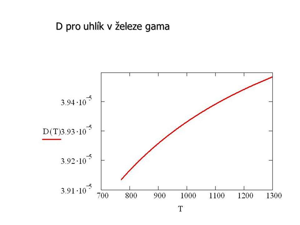 D pro uhlík v železe gama