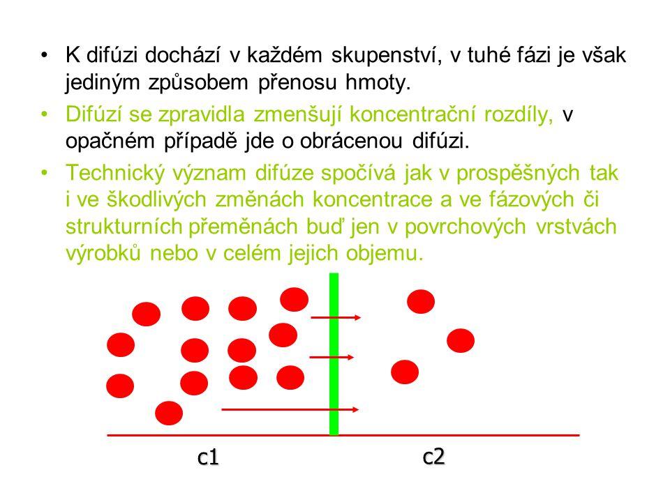 Vzdálenost x koncentrace Proces samodifúze
