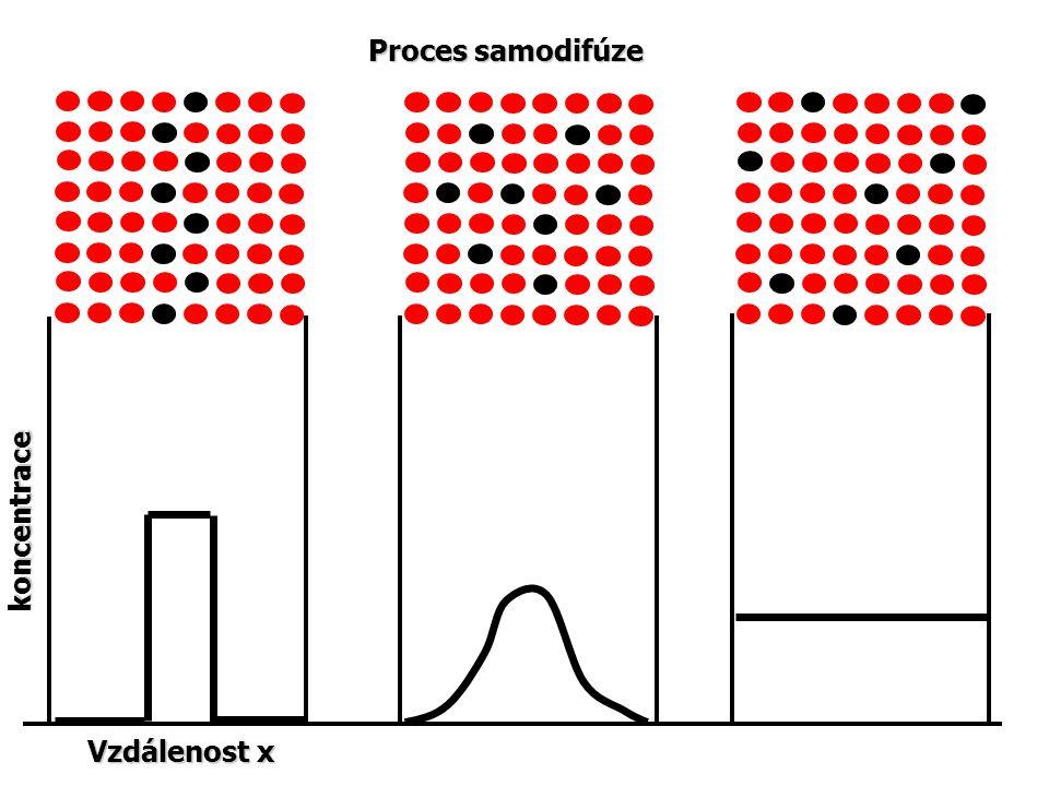 Difúze Příkladem prospěšných koncentračních změn je povrchové zvýšení obsahu vybraných prvků při chemicko-tepelném zpracování konstrukčních ocelí.