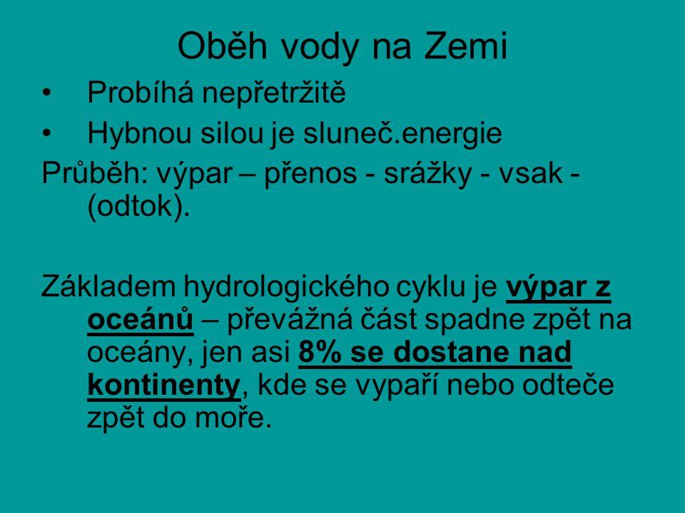 Oběh vody na Zemi Probíhá nepřetržitě Hybnou silou je sluneč.energie Průběh: výpar – přenos - srážky - vsak - (odtok).