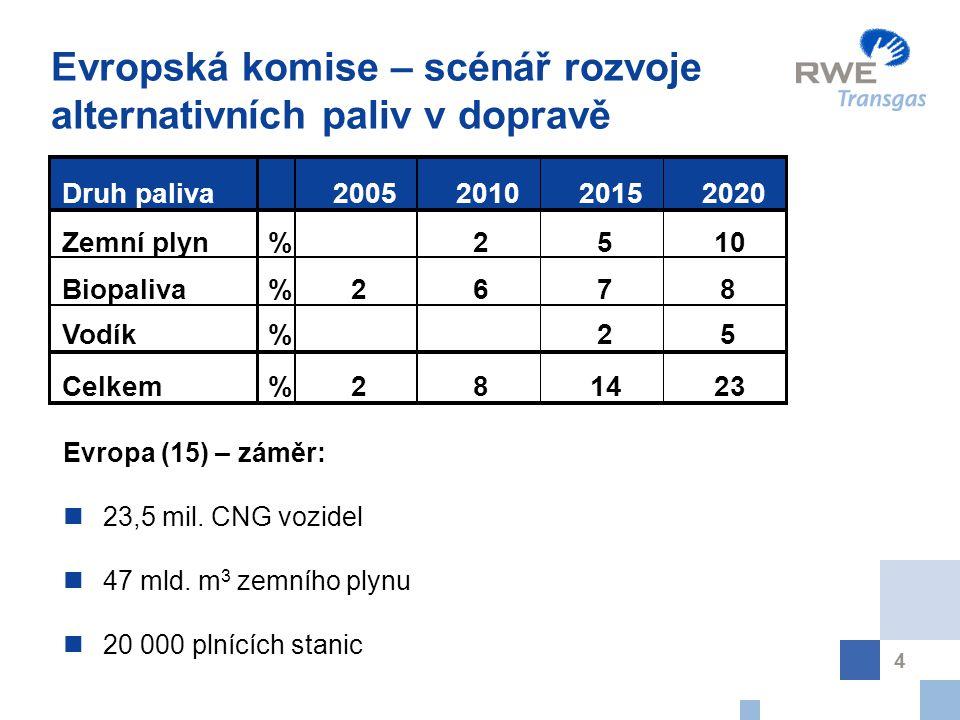 4 Evropská komise – scénář rozvoje alternativních paliv v dopravě Evropa (15) – záměr: 23,5 mil. CNG vozidel 47 mld. m 3 zemního plynu 20 000 plnících
