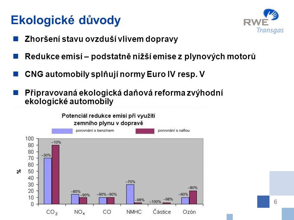 6 Ekologické důvody Zhoršení stavu ovzduší vlivem dopravy Redukce emisí – podstatně nižší emise z plynových motorů CNG automobily splňují normy Euro I