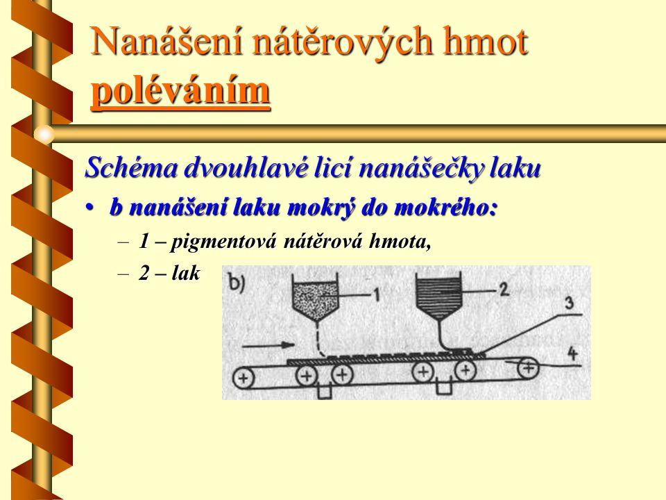 Nanášení nátěrových hmot poléváním Schéma dvouhlavé licí nanášečky laku a : –1–1–1–1 – zásobník, –2–2–2–2 – licí štěrbina, –3–3–3–3 – stěrbina, –4–4–4