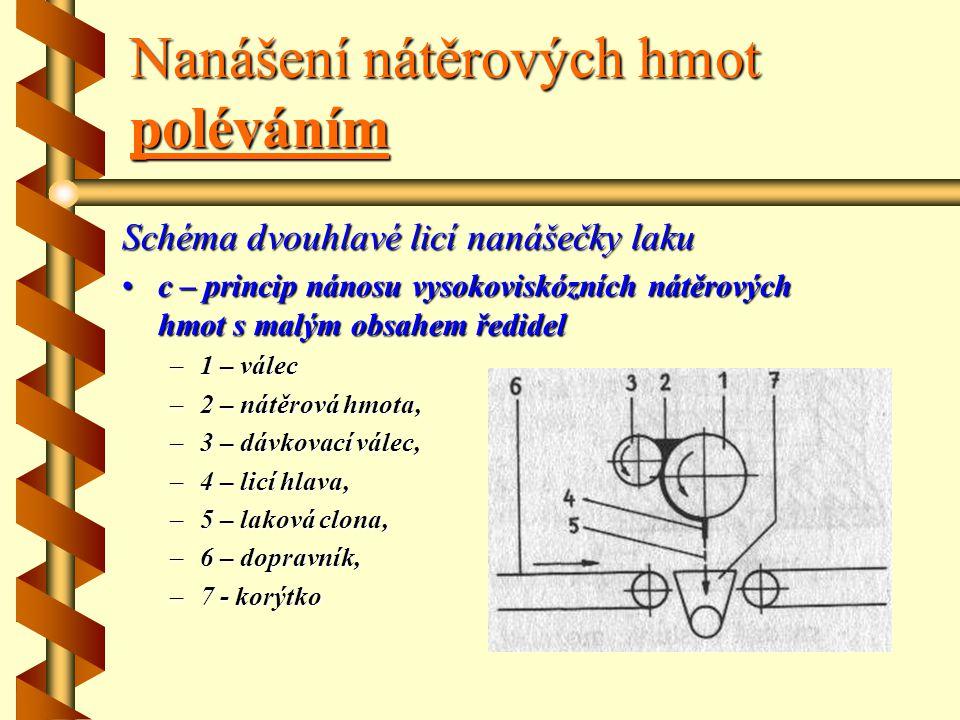 Nanášení nátěrových hmot poléváním Schéma dvouhlavé licí nanášečky laku b nanášení laku mokrý do mokrého: –1–1–1–1 – pigmentová nátěrová hmota, –2–2–2