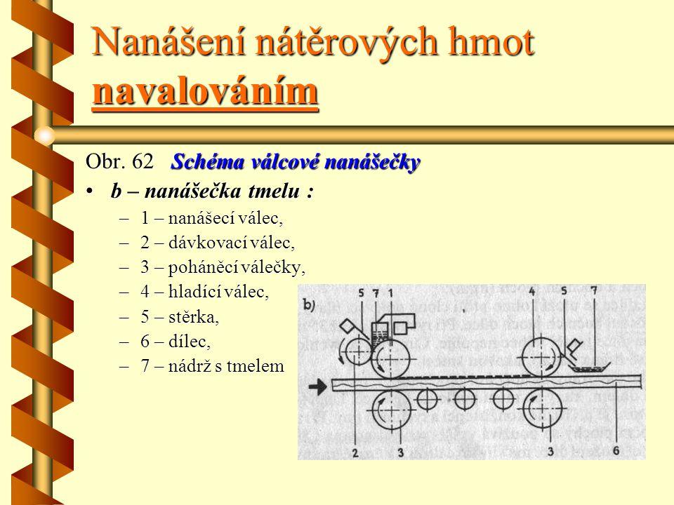Nanášení nátěrových hmot navalováním Obr. 62 Schéma válcové nanášečky a – nanášečka laku : –1–1–1–1 – nanášecí válec laku,- 2 – dávkovací válec na díl
