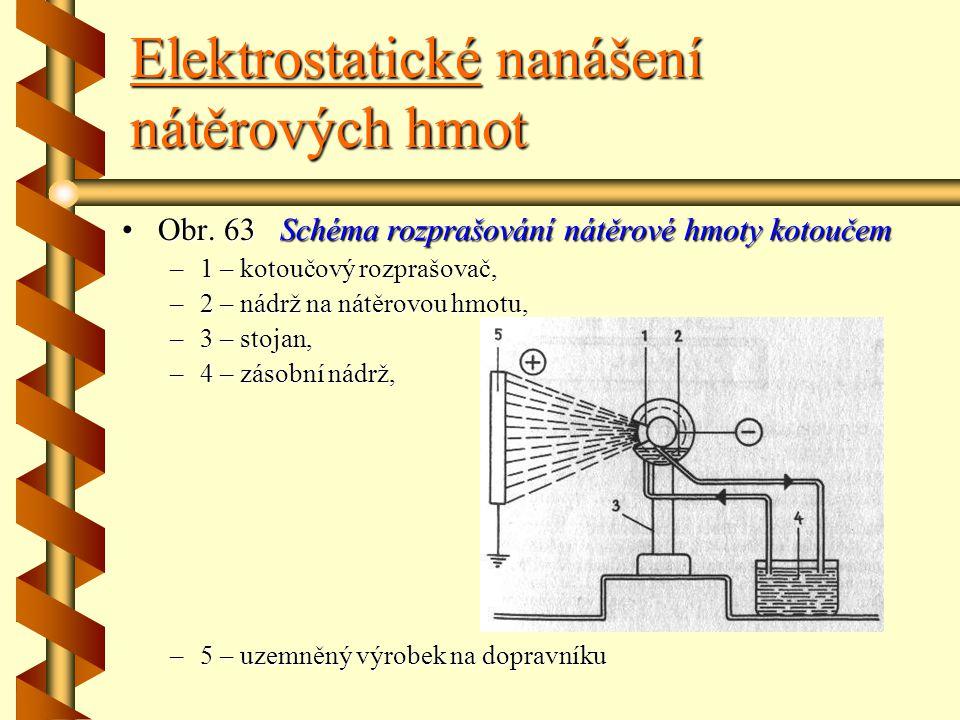 Elektrostatické nanášení nátěrových hmot Rozprašování nátěrových hmot kotoučem Princip tohoto rozprašování je podobný systému rozprašování štěrbinovým