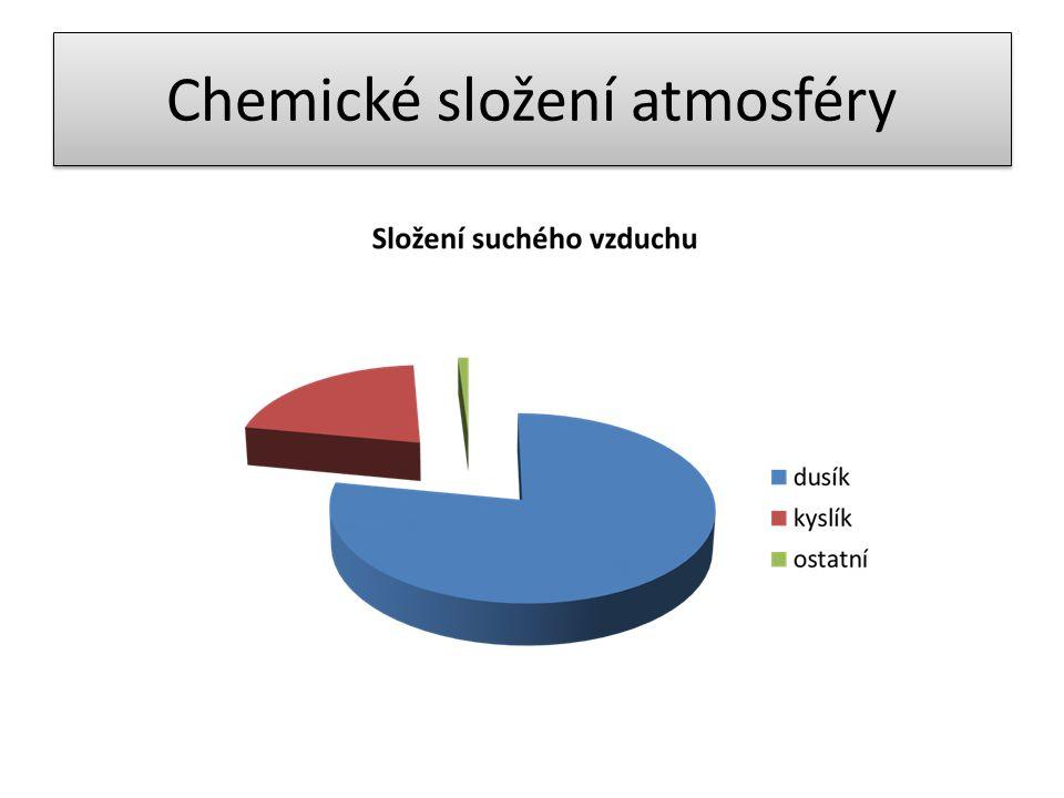 plynobjemový podíl Dusík78,084 % Kyslík20,946 % Argon0,934 % CO 2 0,0385 % Neon0,00182 % Helium0,000524 % Metan0,00017 % Krypton0,00014 % Vodík0,000055 % suchý vzduch obsahuje: