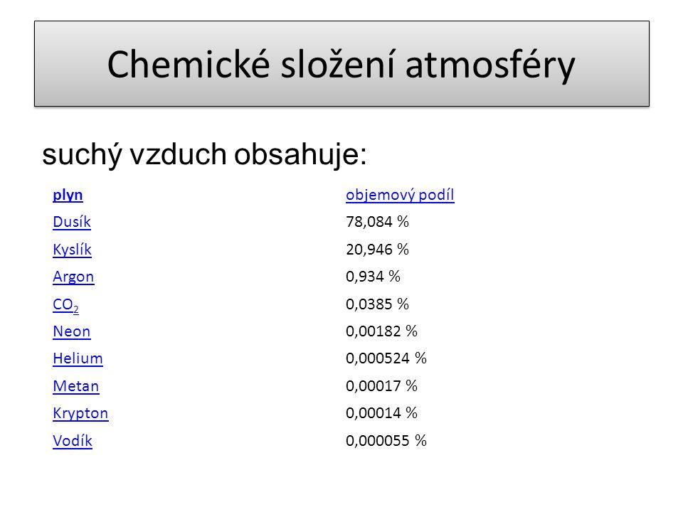 Chemické složení atmosféry Aerosoly – směs pevných nebo kapalných částic a plynů – přírodní aerosoly – kosmický a vulkanický prach, ledové krystalky, půdní prach, prach organického původu (pyl, aeroplankton), kouř z lesních požárů – antropogenní aerosoly – většina nad severní polokoulí