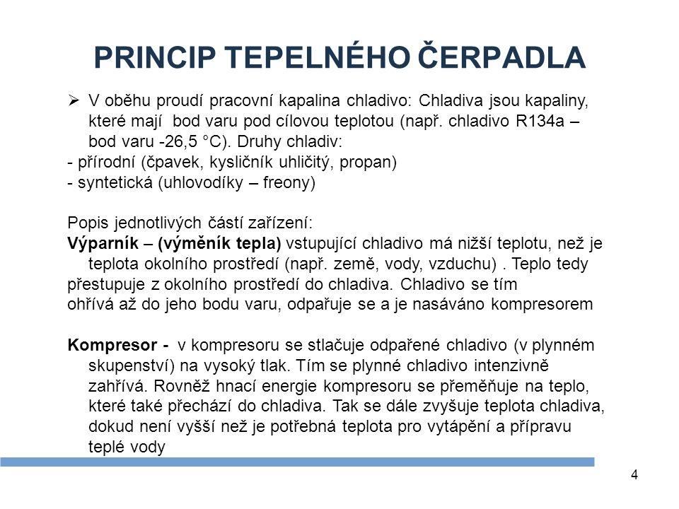 4 PRINCIP TEPELNÉHO ČERPADLA  V oběhu proudí pracovní kapalina chladivo: Chladiva jsou kapaliny, které mají bod varu pod cílovou teplotou (např. chla