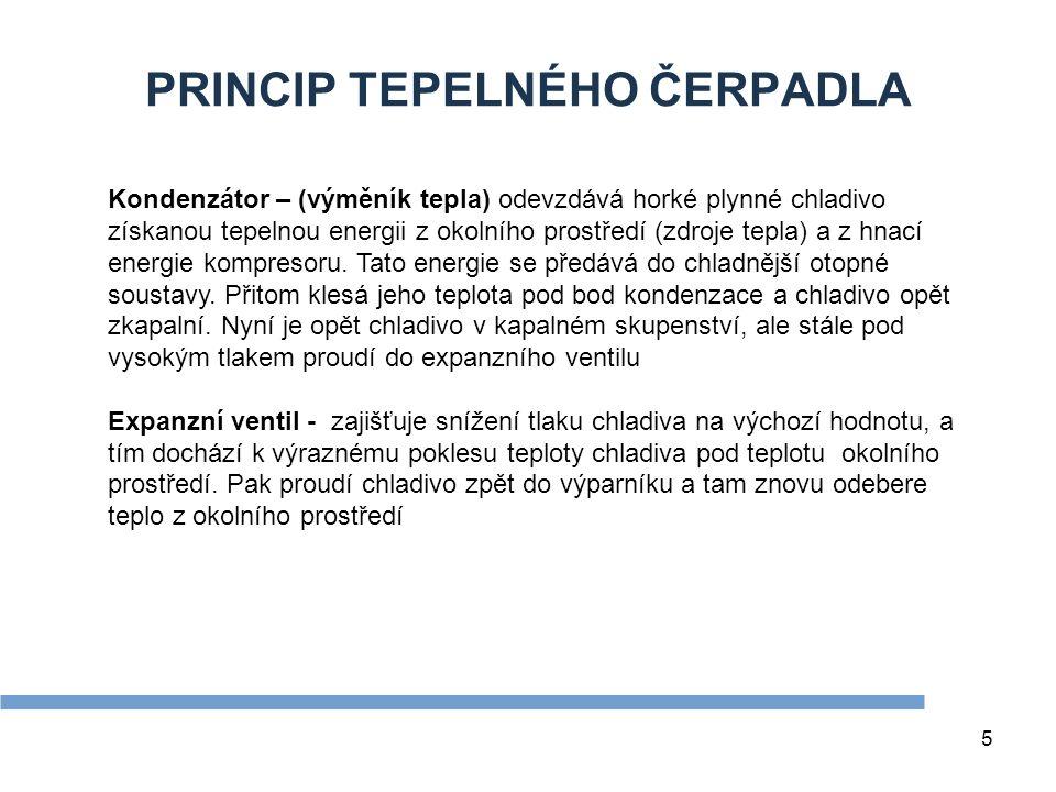 5 PRINCIP TEPELNÉHO ČERPADLA Kondenzátor – (výměník tepla) odevzdává horké plynné chladivo získanou tepelnou energii z okolního prostředí (zdroje tepl