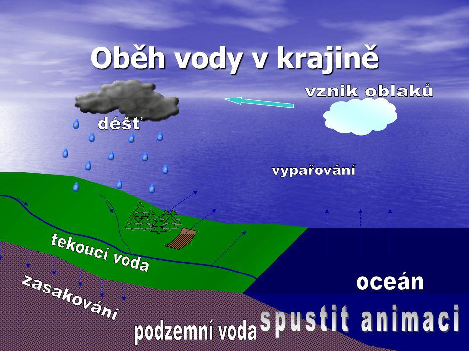 Oběh vody v krajině