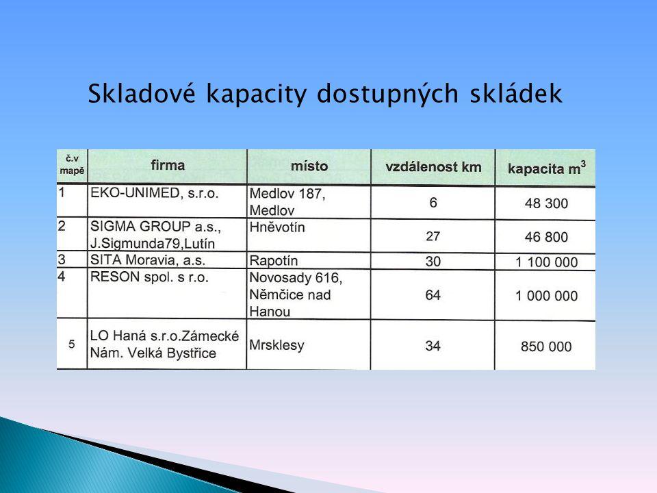 Skladové kapacity dostupných skládek