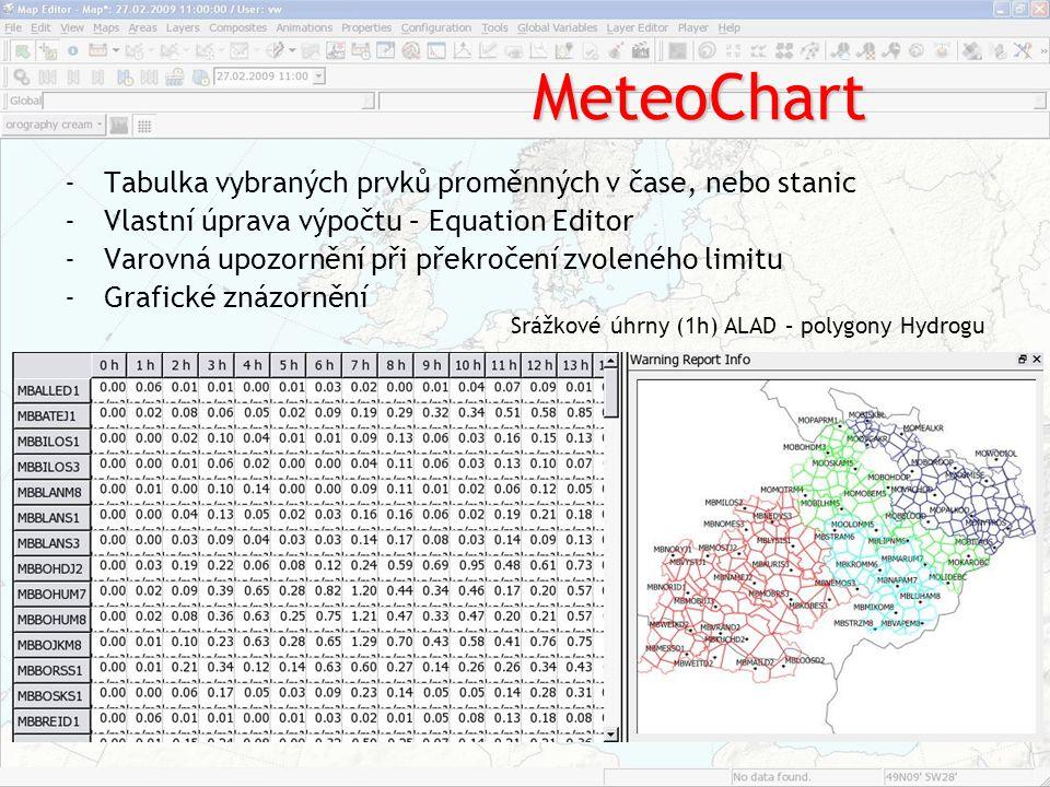 MeteoChart -Tabulka vybraných prvků proměnných v čase, nebo stanic -Vlastní úprava výpočtu – Equation Editor -Varovná upozornění při překročení zvolen