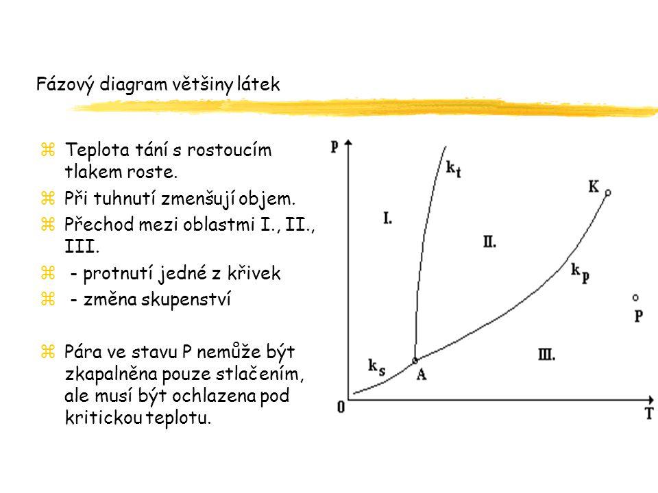 Fázový diagram většiny látek zTeplota tání s rostoucím tlakem roste.