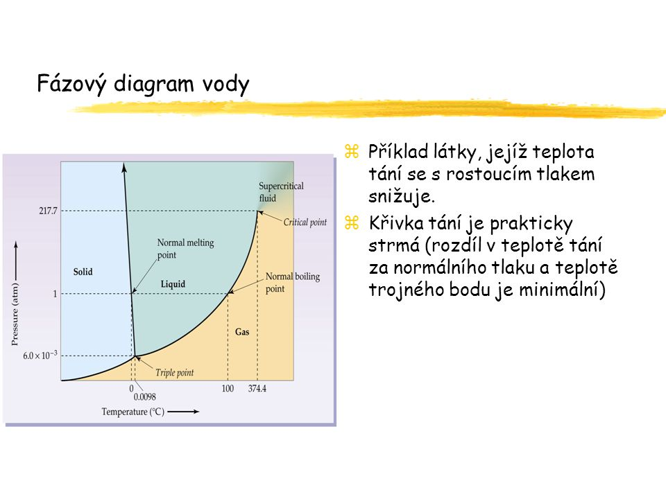 Fázový diagram vody zPříklad látky, jejíž teplota tání se s rostoucím tlakem snižuje. zKřivka tání je prakticky strmá (rozdíl v teplotě tání za normál