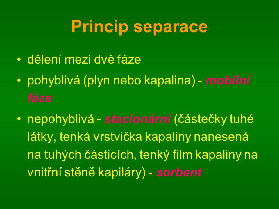 Princip separace dělení mezi dvě fáze pohyblivá (plyn nebo kapalina) - mobilní fáze nepohyblivá - stacionární (částečky tuhé látky, tenká vrstvička ka