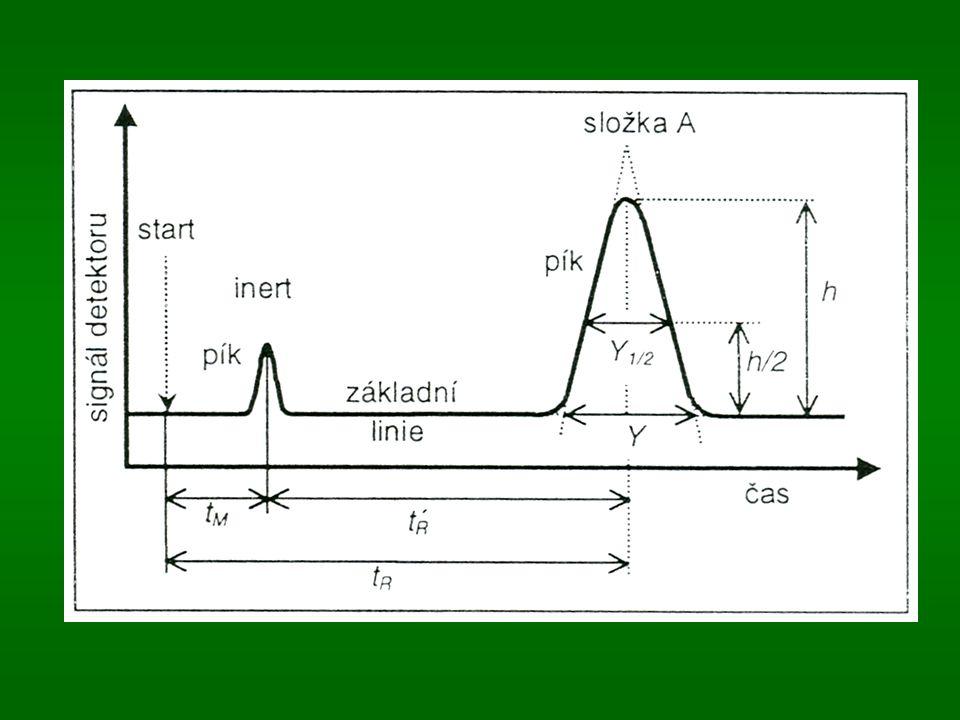 Srovnání GC a LC GCLC Mobilní fázeplyn (Ar, N 2 )kapalina Stacionární f.l / s Typ vzorkuplynkapalina Kolona10 až 60 m5 až 60 cm Termostatanone Detektorplamenový ion.spektrofotom.