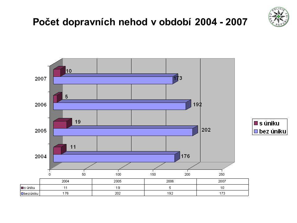 Dopravní nehody vozidel přepravující nebezpečné věci podle dohody ADR v letech 2004 - 2007