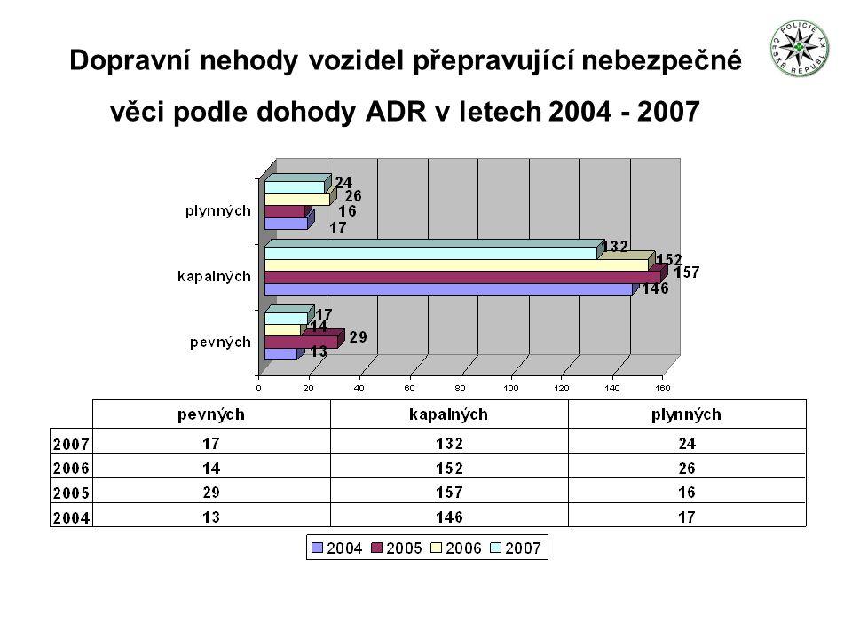 Dopravní nehody vozidel přepravující nebezpečné věci podle dohody ADR v letech 2004 – 2007 s únikem
