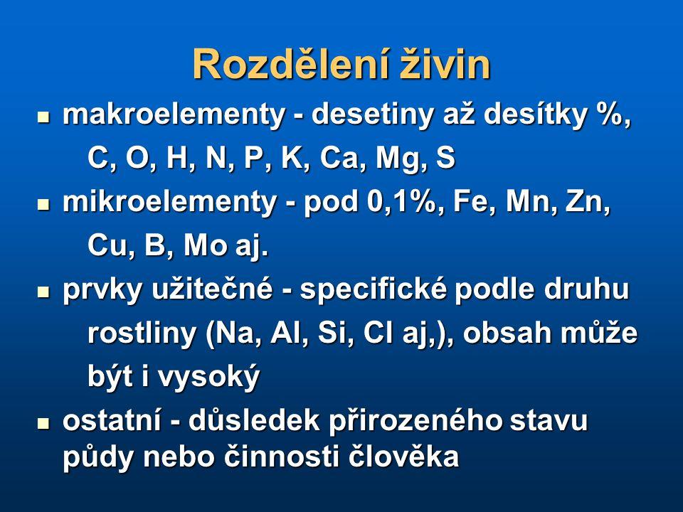 Rozdělení živin makroelementy - desetiny až desítky %, makroelementy - desetiny až desítky %, C, O, H, N, P, K, Ca, Mg, S C, O, H, N, P, K, Ca, Mg, S