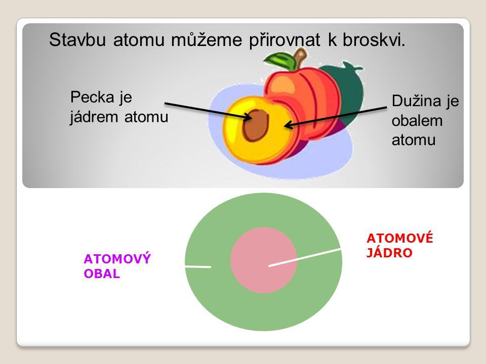 ATOMOVÉ JÁDRO ATOMOVÝ OBAL Stavbu atomu můžeme přirovnat k broskvi. Pecka je jádrem atomu Dužina je obalem atomu