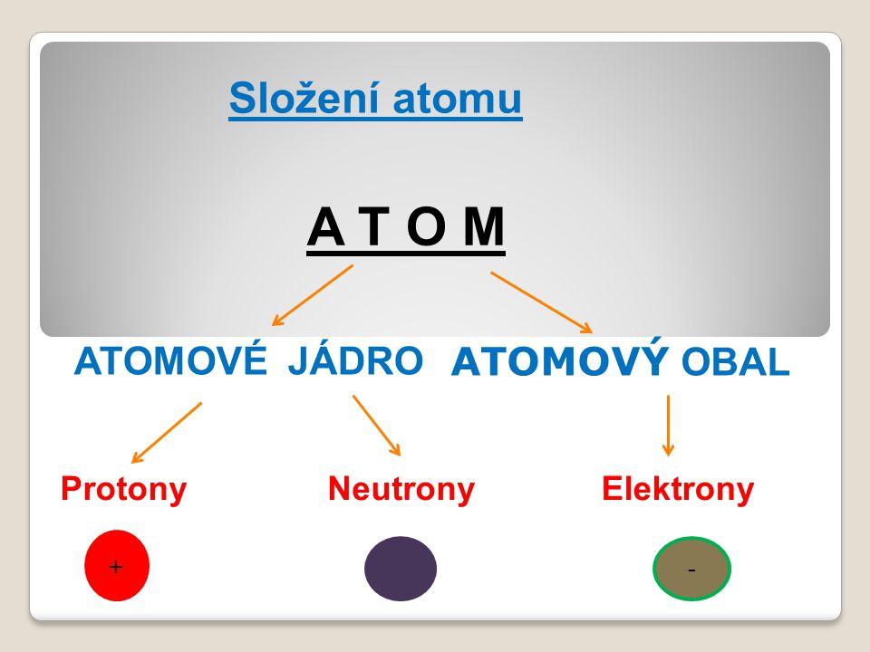 Složení atomu A T O M ATOMOVÉ JÁDRO ATOMOVÝ OBAL - ElektronyProtony + Neutrony