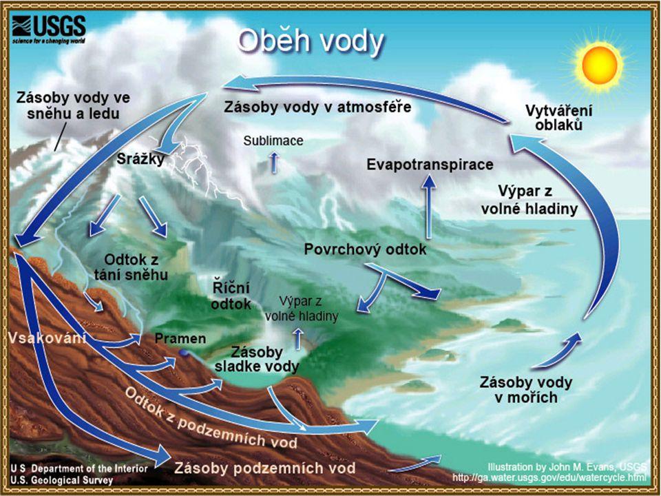 Koloběh vody v přírodě Koloběh se stále opakuje dokola Pomáhá obnovovat podzemní zdroje sladké vody Většina této vody vzniká vypařováním moří a oceánů a vrací se v podobě dešťů, sněhu nebo krup.