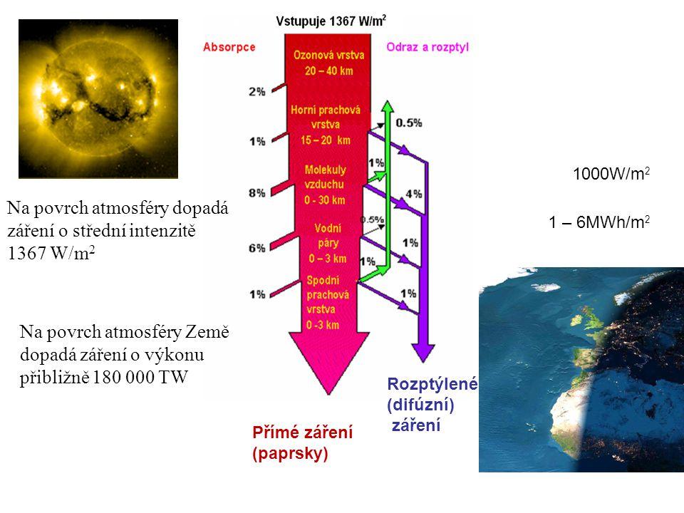 1000W/m 2 1 – 6MWh/m 2 Přímé záření (paprsky) Rozptýlené (difúzní) záření Na povrch atmosféry dopadá záření o střední intenzitě 1367 W/m 2 Na povrch a