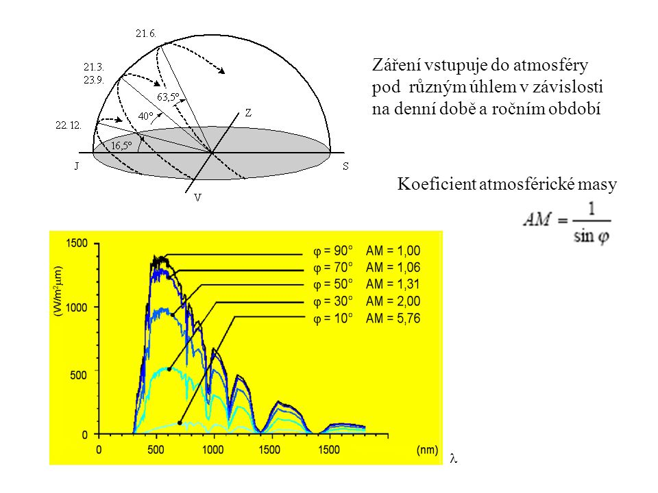 Koeficient atmosférické masy Záření vstupuje do atmosféry pod různým úhlem v závislosti na denní době a ročním období