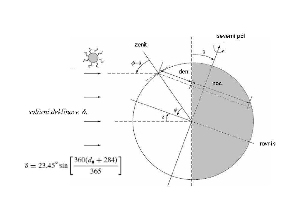 solární deklinace δ.