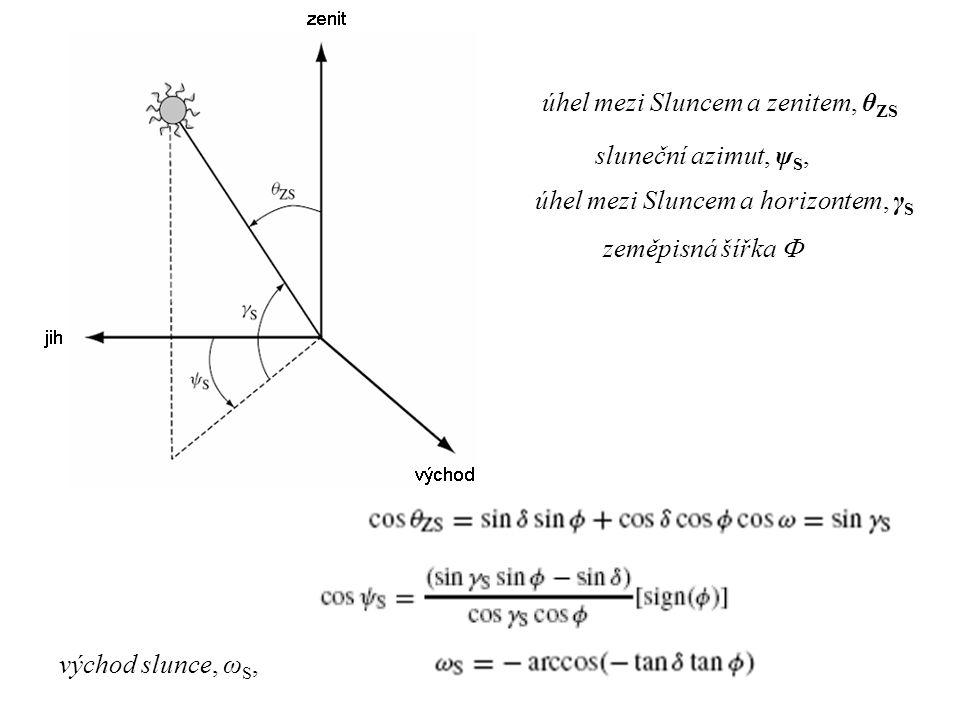úhel mezi Sluncem a zenitem, θ ZS sluneční azimut, ψ S, úhel mezi Sluncem a horizontem, γ S zeměpisná šířka  východ slunce, ω S,
