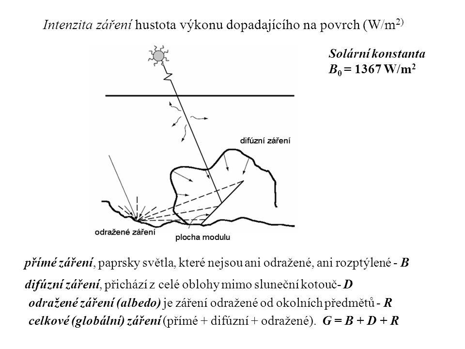 odražené záření (albedo) je záření odražené od okolních předmětů - R přímé záření, paprsky světla, které nejsou ani odražené, ani rozptýlené - B difúz