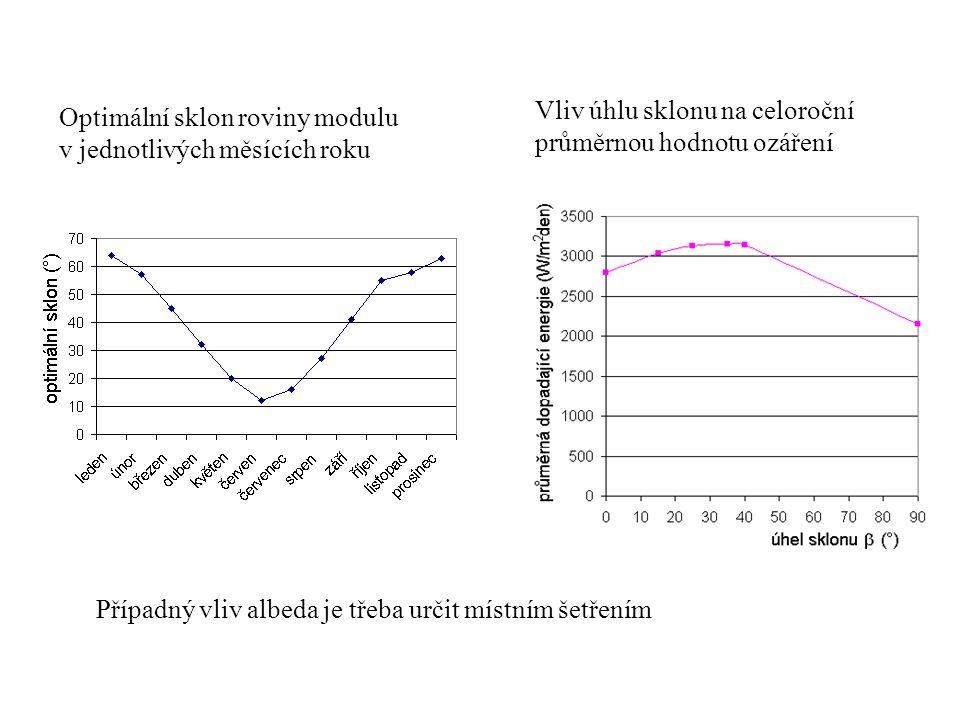 Optimální sklon roviny modulu v jednotlivých měsících roku Vliv úhlu sklonu na celoroční průměrnou hodnotu ozáření Případný vliv albeda je třeba určit