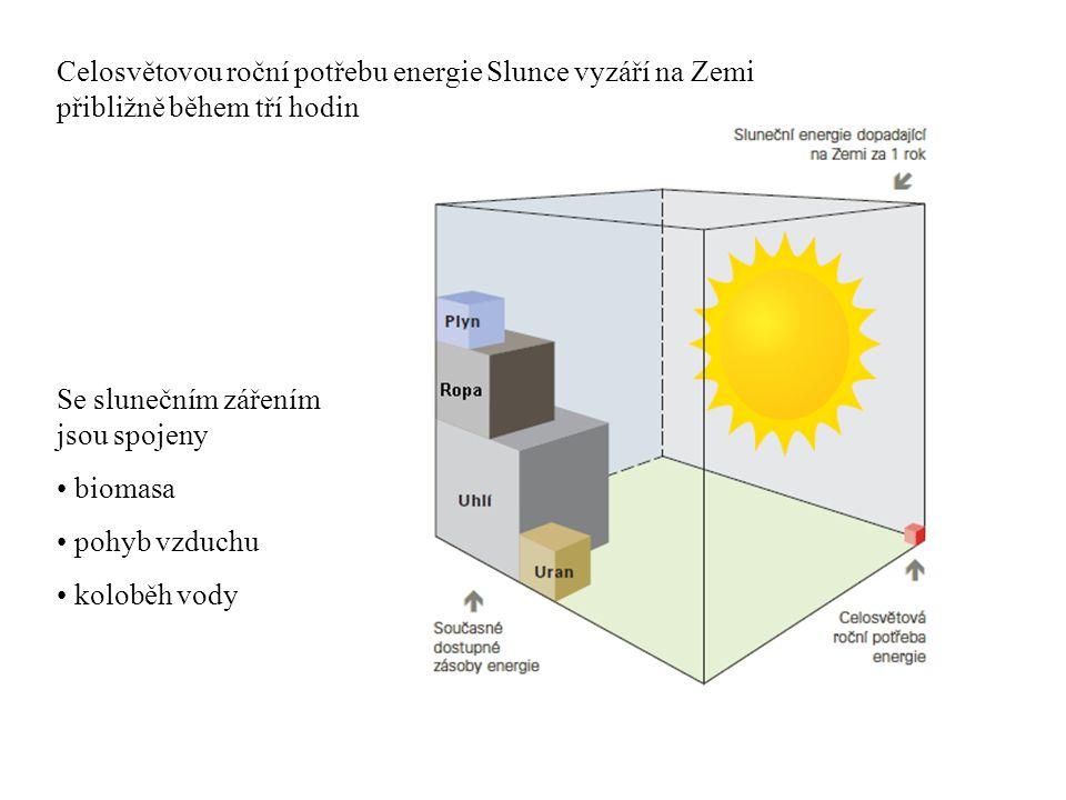 Celosvětovou roční potřebu energie Slunce vyzáří na Zemi přibližně během tří hodin Se slunečním zářením jsou spojeny biomasa pohyb vzduchu koloběh vod